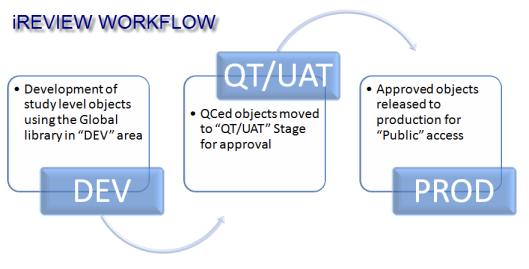 qcuat process - Clinical Database Programmer