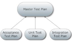 test plan-cdisc