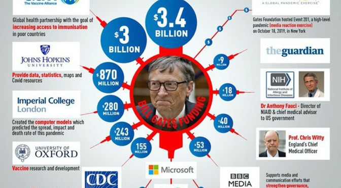 #ExposeBillGates AND Gates Questioned on Vaccines!